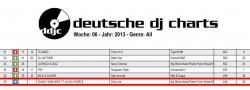 Deutsche DJ Charts